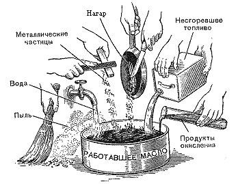Условия работы моторных масел