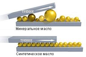 Молекулы минерального и синтетического масла
