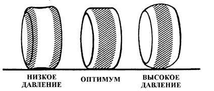 Изменение пятна контакта при различном давлении в шинах