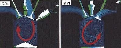 Сравнение GDI и MPI