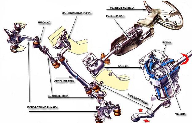 Червячный тип рулевого управления
