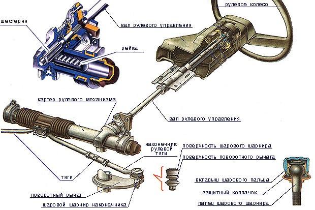 Механизм реейчного типа (шестерня-рейка)