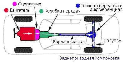 Устройство системы заднего привода