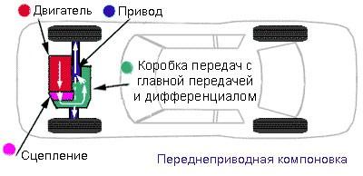 Устройство системы переднего привода