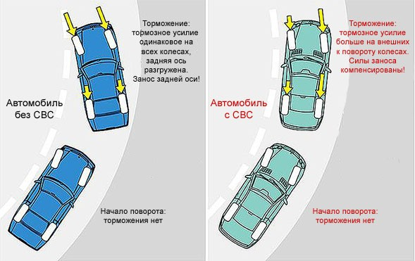 Система контроля торможения в поворотах