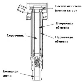 Катушка зажигания в системе СОР