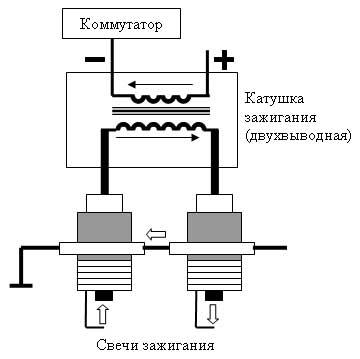 Система DFS (DIS)