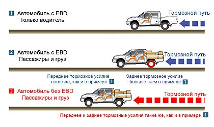 Система EBD (Electronic Brake force Distribution)