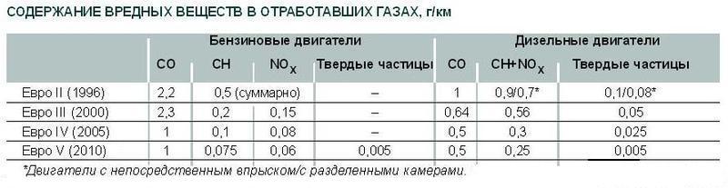 Содержание вредных веществ в отработанных газах
