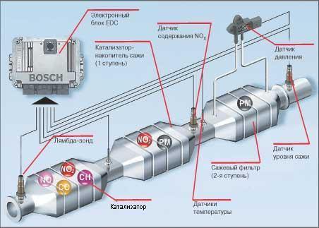 Система нейтрализации отработанных газов в дизеле