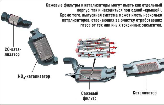 Нейтрализация отработавших газов в выпускной системе дизельных двигателей