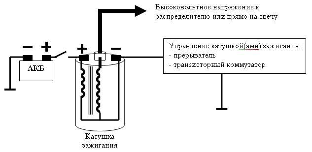 Схема высоковольтной катушки зажигания ваз