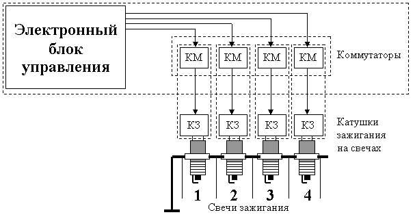 Общая схема системы с катушками на свечах