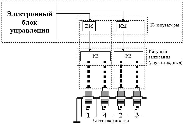 Общая схема системы DFS (DIS)