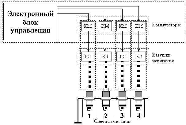 Общая схема системы независимого зажигания
