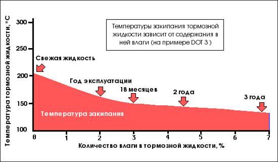 Температура кипения тормозной жидкости
